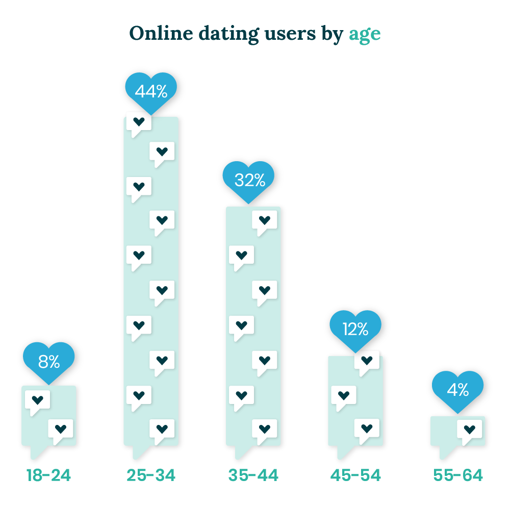 Ages of people using online dating in the UK