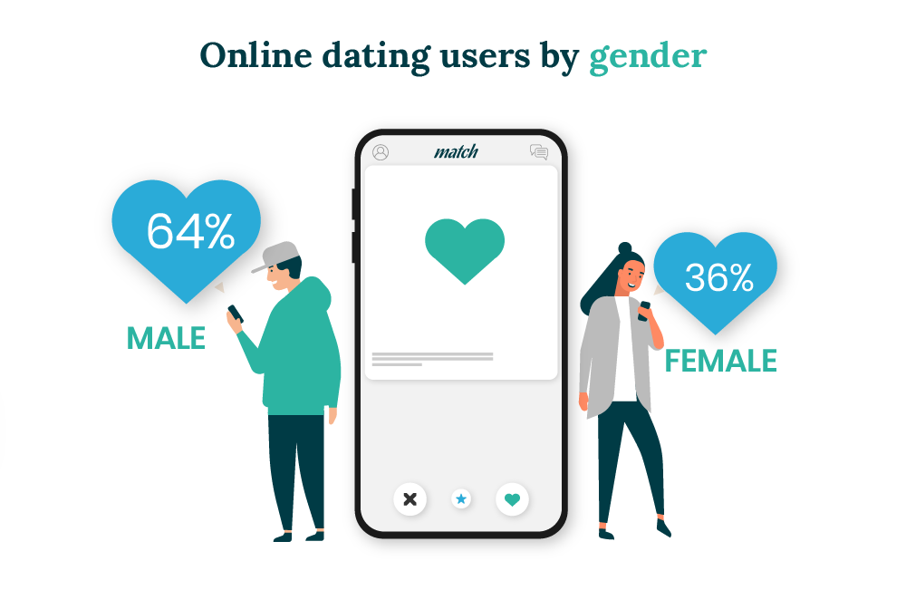 Users by gender using online dating in the UK