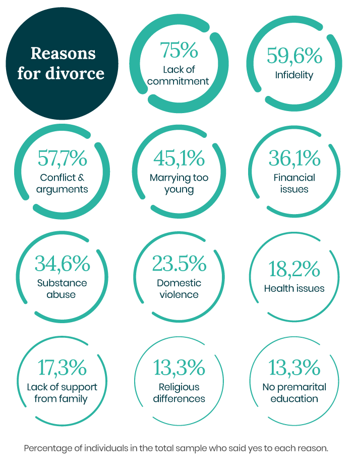 Common reasons for divorce.