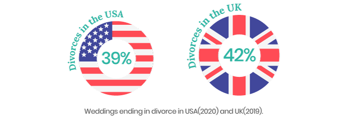 Divorce statistics in UK and USA