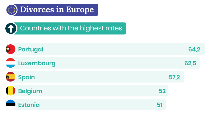 Countries with the highest divorce rates in Europe