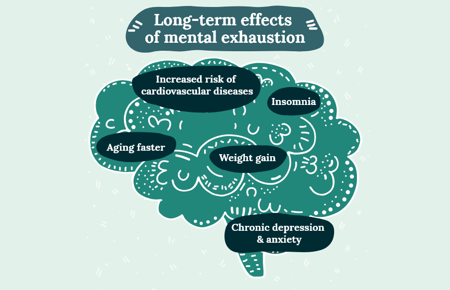 Long-term effects of mental exhaustion