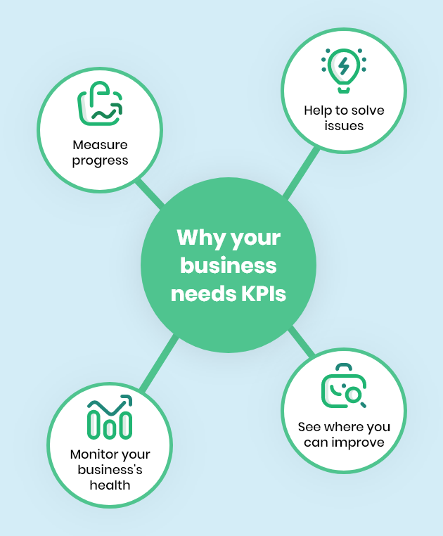 Why your business needs KPIs infographic