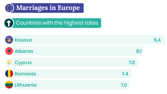 Countries in Europe with the most marriages