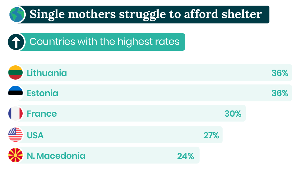 Single mothers who struggle to afford shelter by country